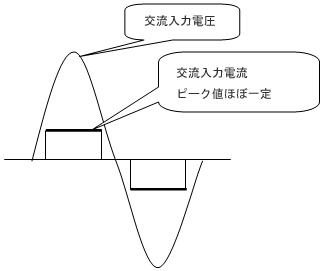 図1b 交流入力電流概要