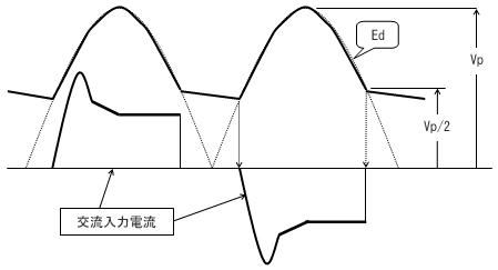 図2b 直流電圧(Ed)波形/交流入力電流波形