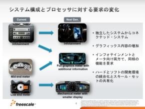 車載情報機器やメーター向けプロセッサ製品に対する要求の変化