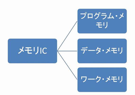 図1 システムにおけるメモリICの分類