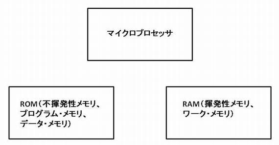 図2 1970年代のメモリICとデジタルシステム