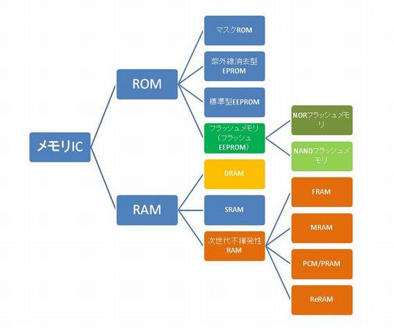 図3 メモリICの種類