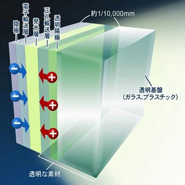 図1 有機EL照明の面構成