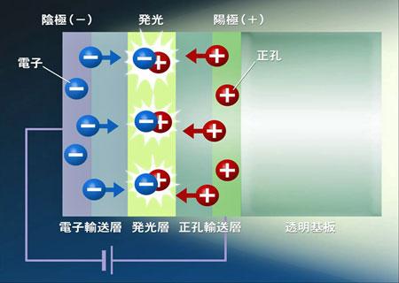 図2 有機EL照明の発光原理
