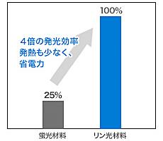 図3 発光材料の発光効率比較