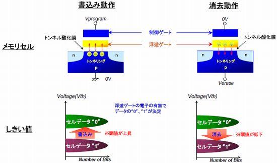 NAND型フラッシュメモリの基本動作