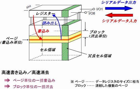 NAND型フラッシュメモリの構成