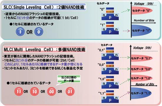 図4 SLC型とMLC型の違い