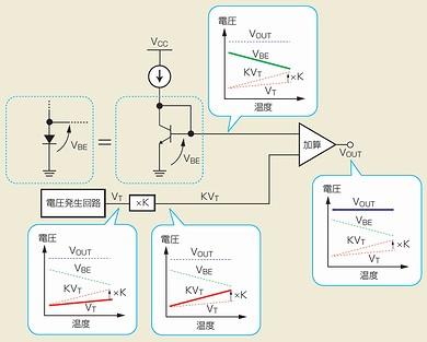 図1 バンドギャップリファレンス回路の機能ブロック図
