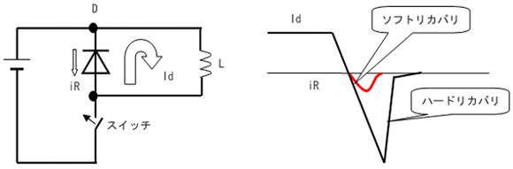 ダイオードリカバリ電流iR