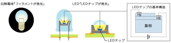 図1 LEDの基本構造