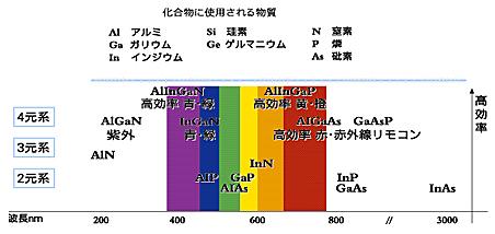 図3 化合物による発光色の違い