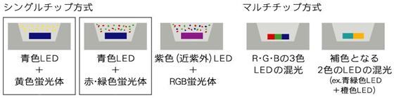 図4 白色LEDの仕組み