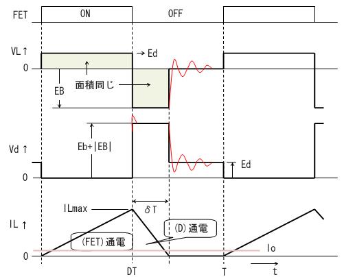 図3 各部波形タイムチャート(電流断続)