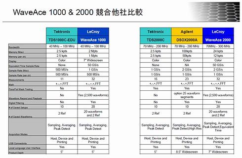 競合の大手計測器メーカーのローエンドモデルと比較