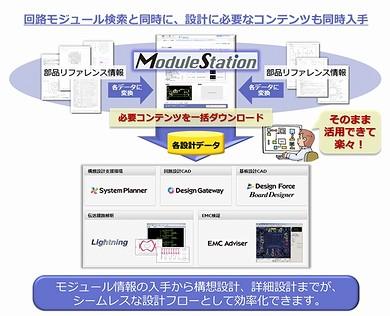 ModuleStationを介した回路モジュールの設計データ活用イメージ