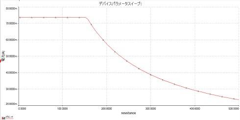図3 負荷抵抗を変化させたときの電流