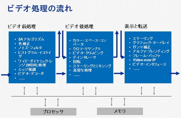 図1 ビデオ信号処理の一般的な流れ