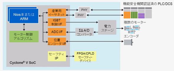 図1ライブ・オン・チップ・フレームワークによる統合ドライブ制御の回路ブロック