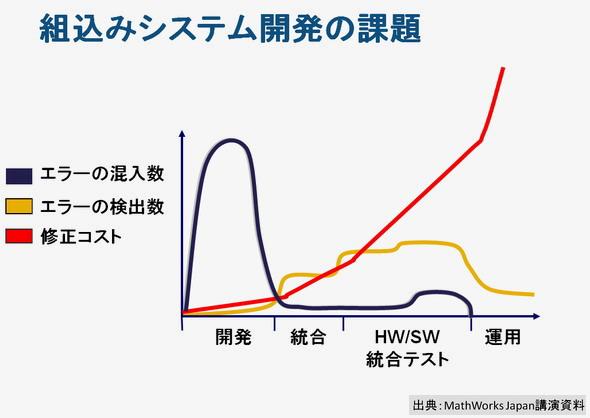 図2エラーの混入数とエラーの検出数の相関関係
