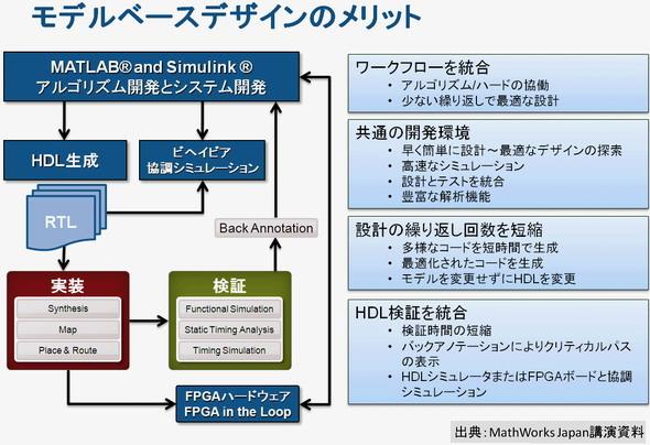 図3設計フローとそのメリット