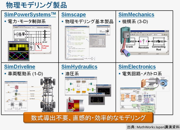 図5物理モデリング製品