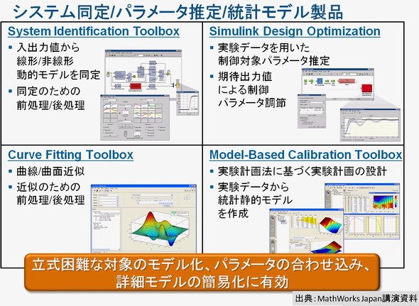 図6システム同定/パラメータ推定/統計モデル製品