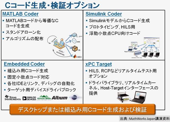 図7  Cコード生成・検証オプション