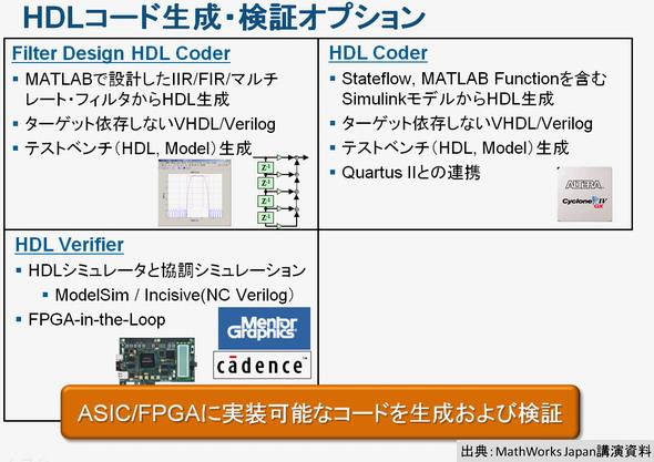 図8  HDLコード生成/検証オプションで用意された3つのツール