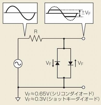 図2 ダイオードによる信号のクリップ