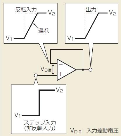 図4 ステップ信号の入力で遅れが生じる
