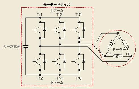 図1 サーボシステムの構成例