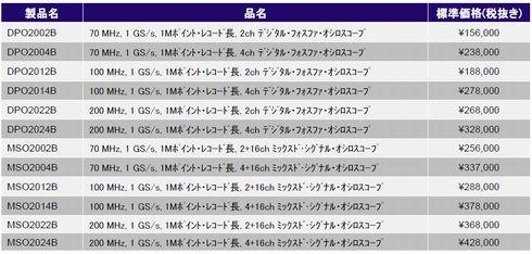 mm121012_tektronix_table1.jpg
