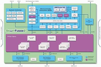 SmartFusion2の回路ブロック図