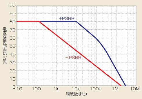 図1 PSRRの周波数特性