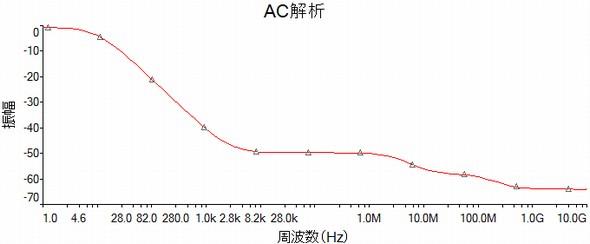 図4 フィルタ回路の出力における周波数特性