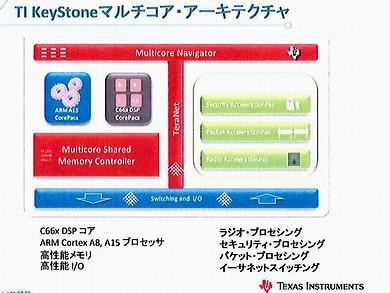 KeyStoneアーキテクチャ