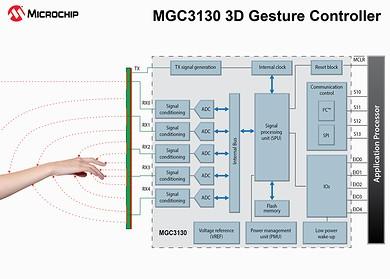 MGC3130の回路ブロック図