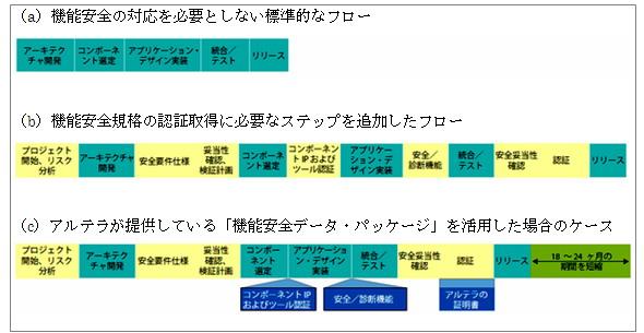 図1 標準的な開発フローの比較