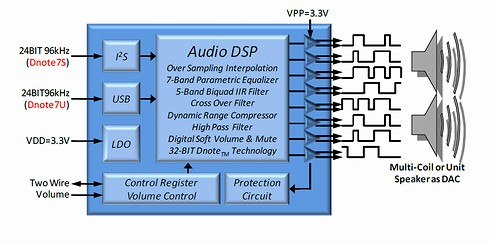 Dnote7S/7Uの回路ブロック図