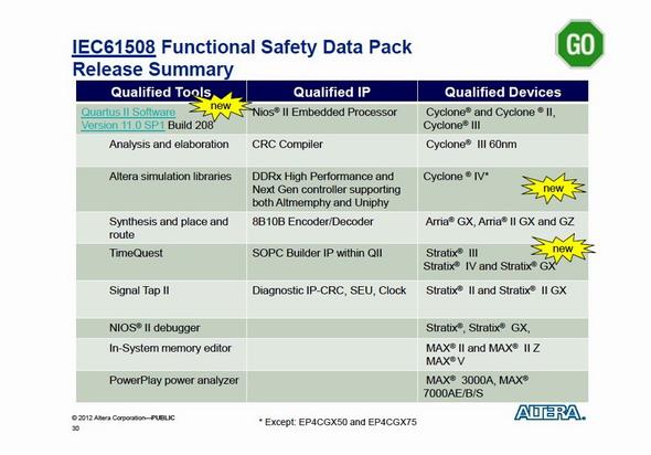 表1 アルテラの機能安全データ・パッケージの概要