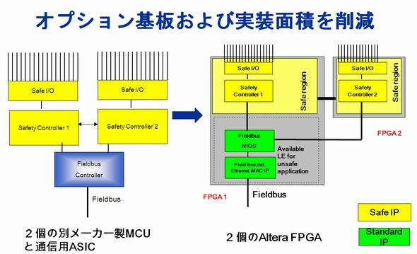 図1 機能安全設計を簡略化できるFPGAソリューション