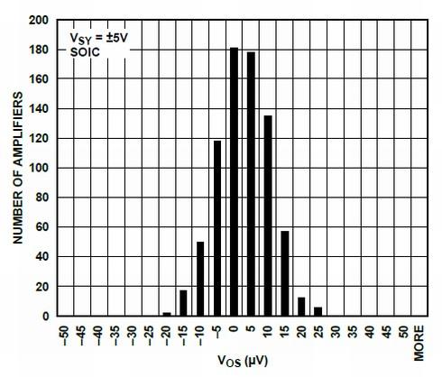 オフセット電圧の分布