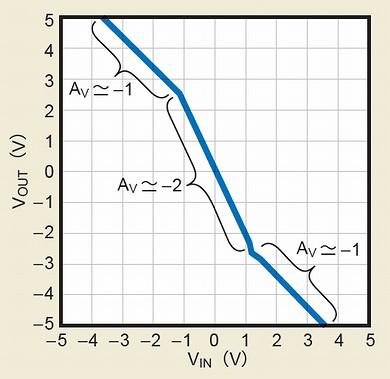 図1 折れ線近似回路のゲイン特性の例