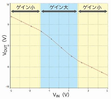 図5 DC伝達特性