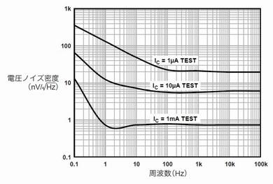図4 ペアトランジスタ「MAT12」のノイズ密度分布特性