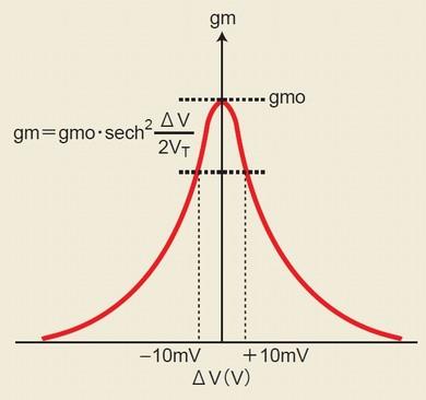 図5 gm対ΔV(入力差電圧)特性