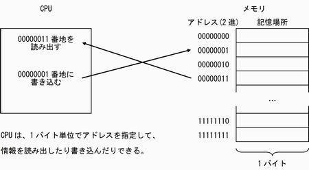 第5回 メモリのしくみと種類 - EDN Japan