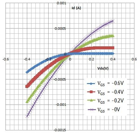 図2 VDS対ID特性