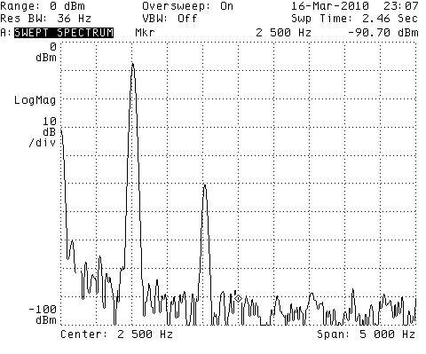 図5 VGS=0V時の歪み特性
